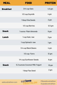 One Day Menu of Protein Foods